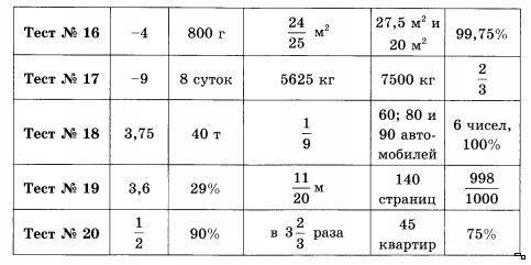 часть промежуточный тест по математике 6 класс ответы ключникова правителем после смерти