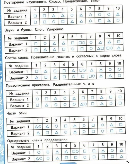 Скачать тесты по русскому языку 4 класса рамзаева