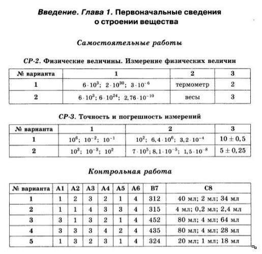 Физика 7 класс перышкин контрольные работы с ответами
