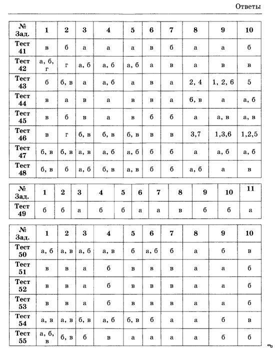 Тесты по обществознанию 11 класс баранов ответы