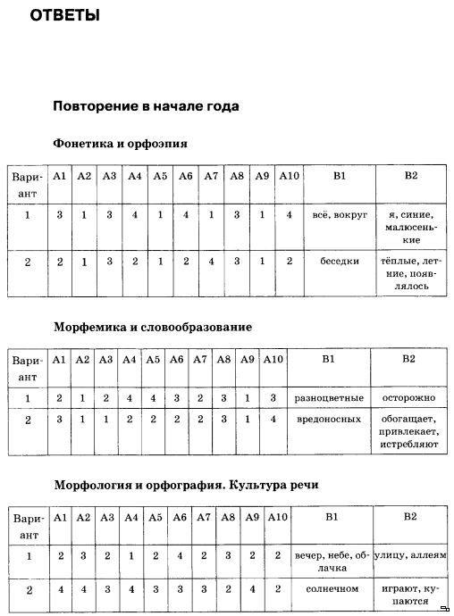 Спиши ру тесты по русскому языку за 6 класс