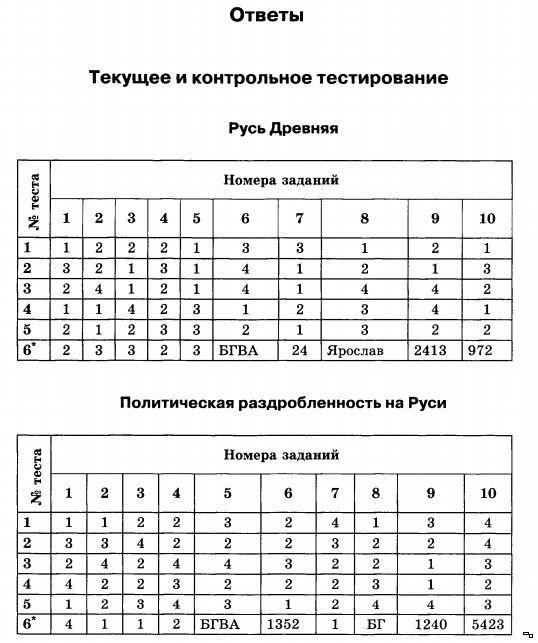 Ответы по тестом по истории россии 9 класс