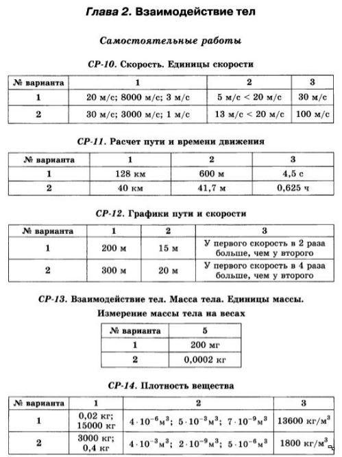 Гдз По Контрольным Работам 7 Класс Физика
