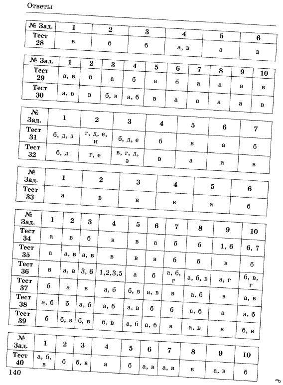 Повторение изученного в 5-8 классе тест 41 ответы