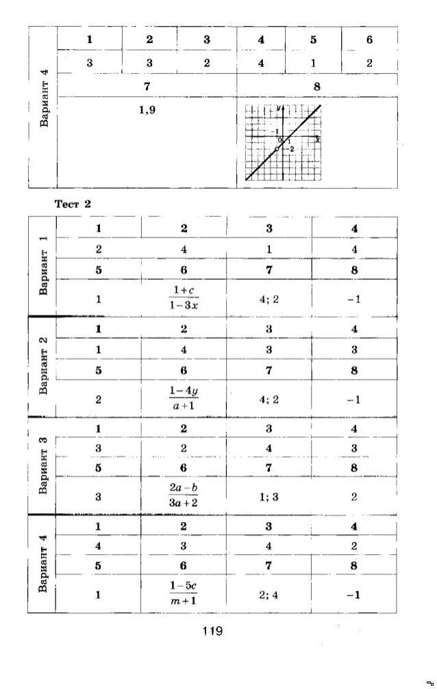 Гдз по алгебре классу.п.дудницынскачать