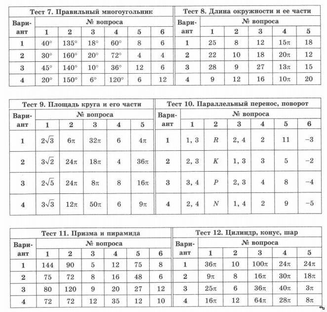 решебник мельникова геометрия экспресс диагностика
