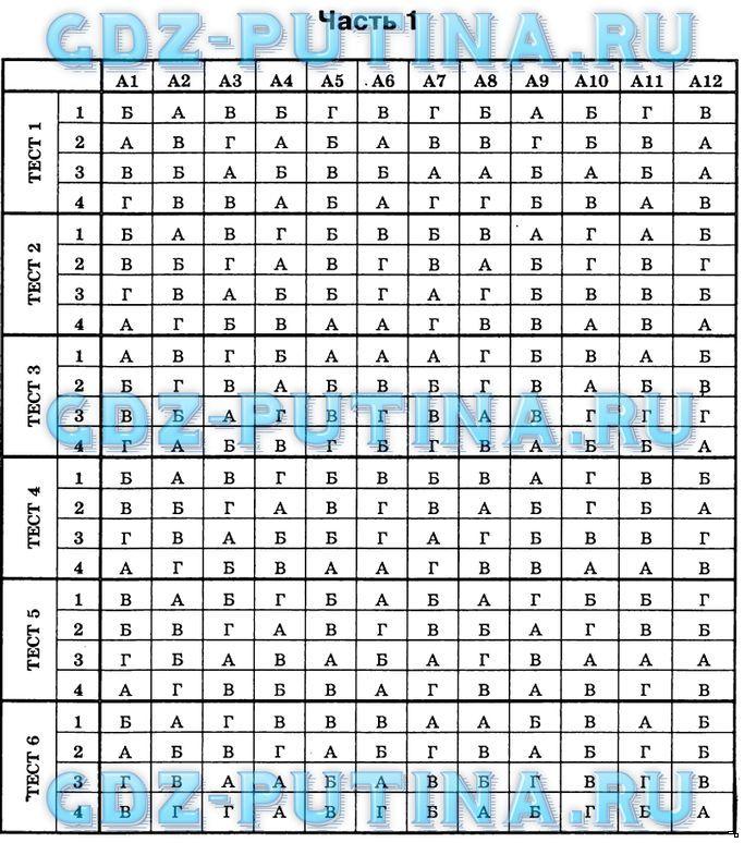 ответы на тесты по алгебре 8 класс гришина