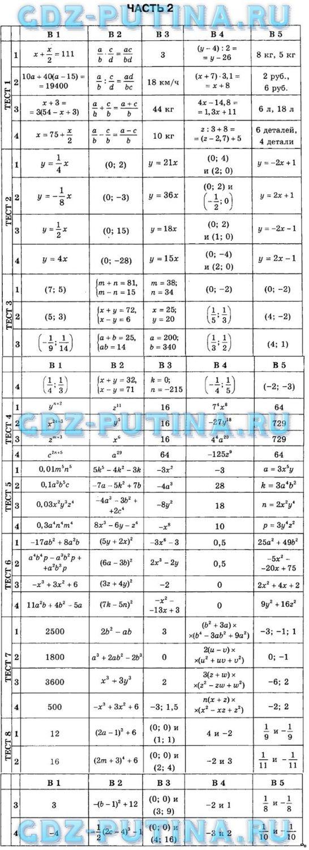 Решебник по алгебре тестов
