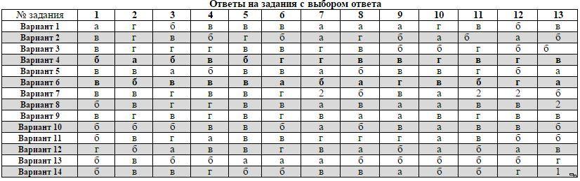 контрольная работа Химия класс ответы Итоговая контрольная работа Химия 8 класс ответы