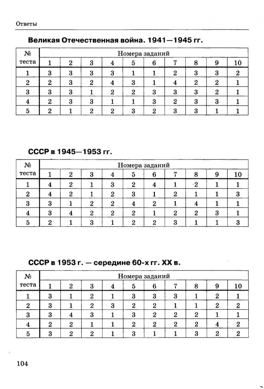 Тесты и ответы по истории 8 класс данилов